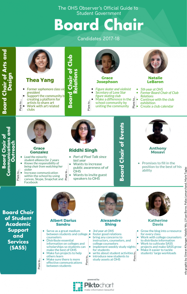 The OHS Observer's Official Guide to Student Government Candidates 2017-18