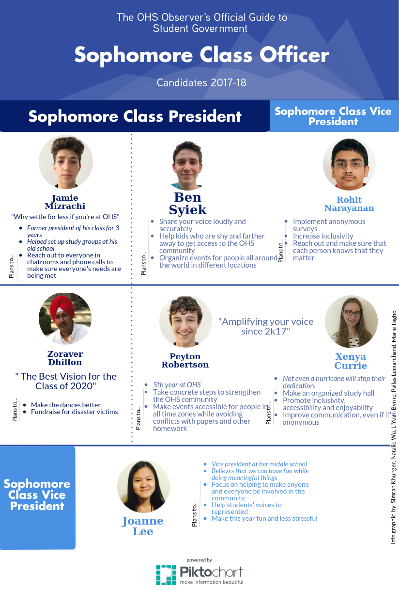 Sophomore+Class+Officers+2017
