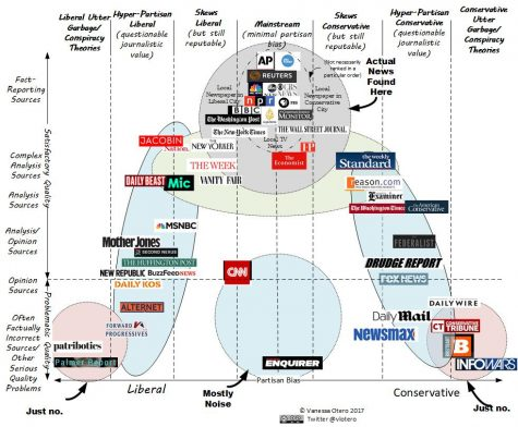 A visual graph of reliable and biased news sources