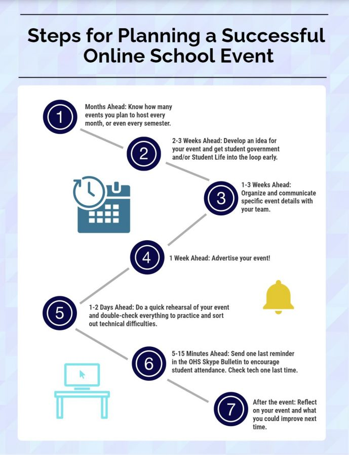 Infographic for event planning steps. Created by Shuhui Yang.