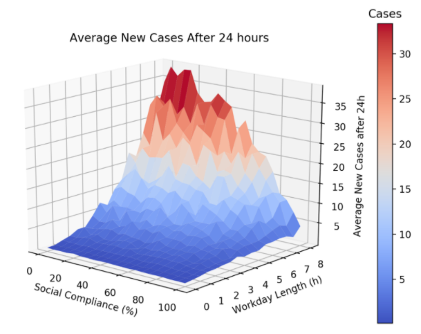 The graph in the image is a 3D model of Singh's simulations and the number of cases after 24 hours.